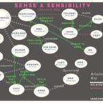 Sense & Sensibility Character Map